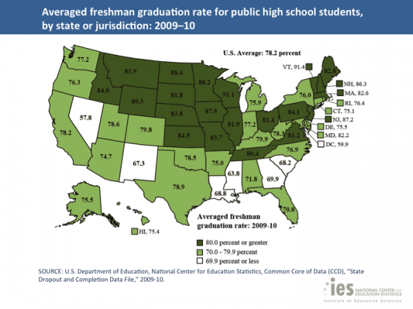 US Graduation Rates in 2011