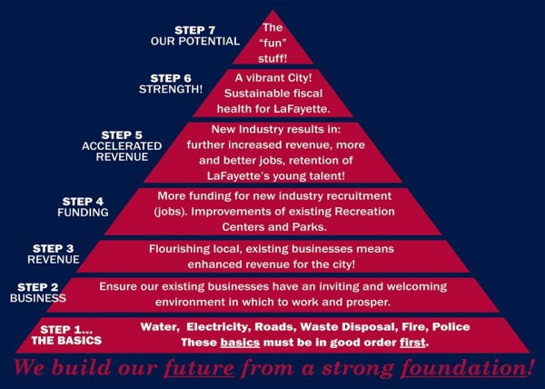 Wardlaw Priority Chart