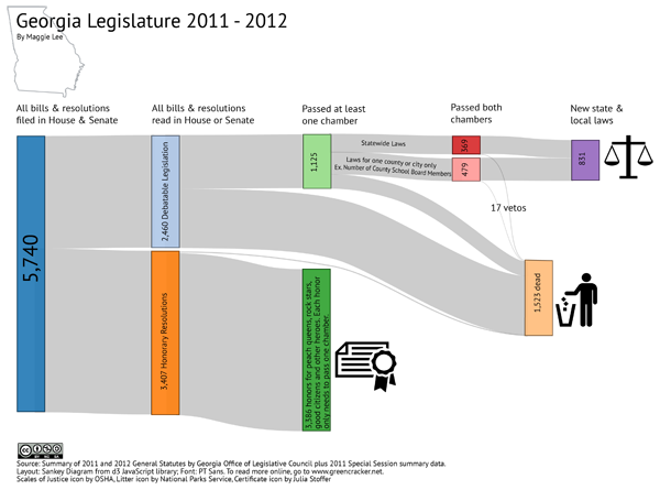 2011-2012 General Assembly Summary
