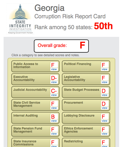 Georgia Corruption Grade