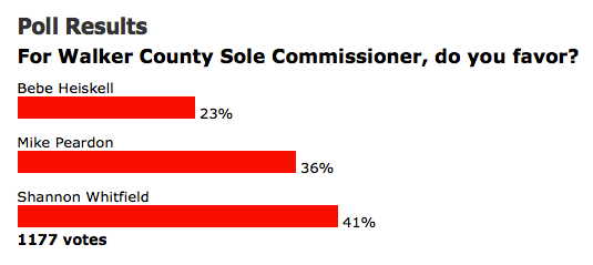 Commissioner Poll / Chattanoogan.com