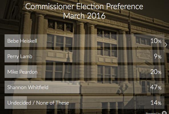 Commissioner Poll / LaFayette Underground